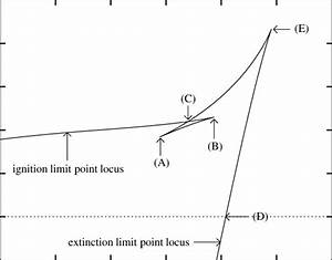 Limit Point Bifurcation Diagram For A Non