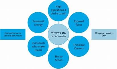 Culture Structure Approach Elements Jamesford Change Management