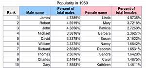 THE RISE OF NOAH: Here Are The New Most Popular Baby Names ...
