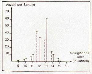 Biologisches Alter Berechnen Aok : werden spitzensportler geboren oder gemacht basketball co ches corner ~ Themetempest.com Abrechnung