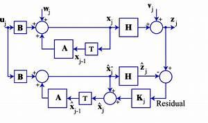 An Introduction To Kalman Filters