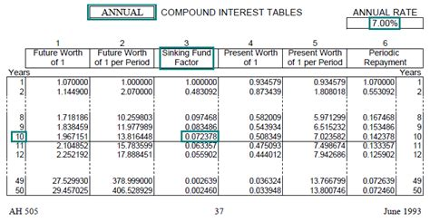 Define Annual Sinking Fund by Time Value Of Money Board Of Equalization