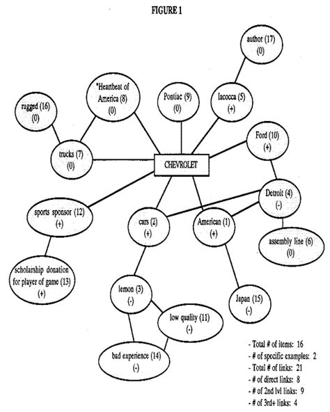 Concept Mapping in Marketing: a Research Tool For