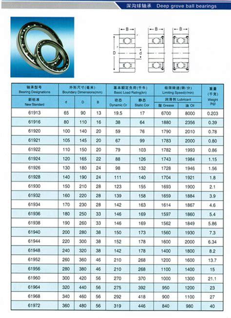 roulement a bille dimension incidence de la haute pr 233 cision nsk 61926 roulement 224 billes de nsk en ligne avec 130 x 180 x
