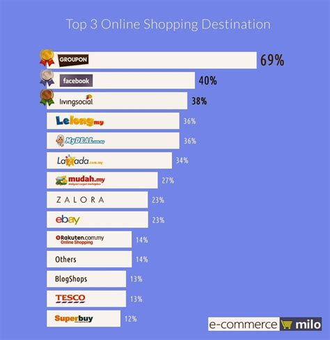 Ecommerce Infographic Understanding Online Shoppers In. Proton Cancer Treatment Centers. Google Project Planning Tool. 2012 Kia Optima Horsepower Oasis Payday Loans. Top Product Design Schools Banks Apply Online. Beauty Schools In Houston Tx. Welding Companies In Nyc Satellite Tv Service. 100000 Miles Credit Card Retail Energy Market. United Heating And Cooling Nj Hair Transplant