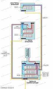 Section Cable Electrique Alimentation Maison : conseils r novation installation lectrique quel ~ Premium-room.com Idées de Décoration