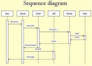 Java Language Discussions  Struts