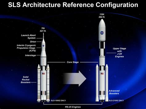 Everything about NASA's Space Launch System - Business Insider