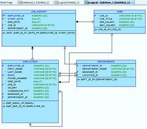 Forward And Reverse Engineering Models And Working With