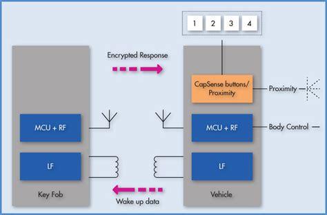 Passive Keyless Entry Switch