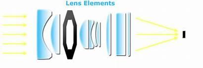 Lens Camera Understanding Lenses Elements Dslr Aperture