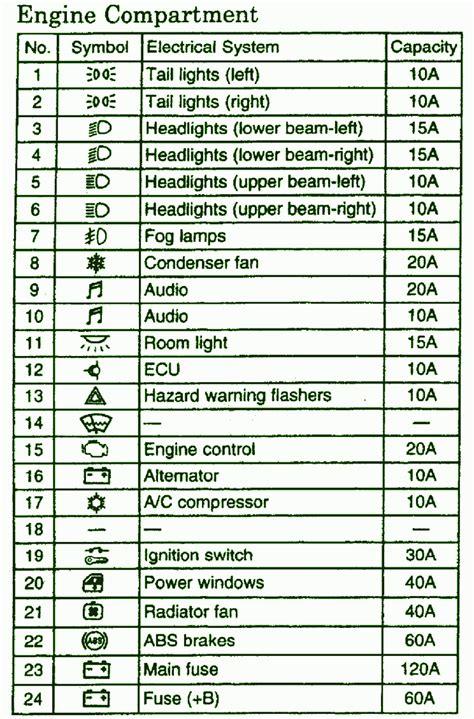 similiar auto fuse box keywords diagram together audi a8 lowered on mitsubishi 3000gt fuse box