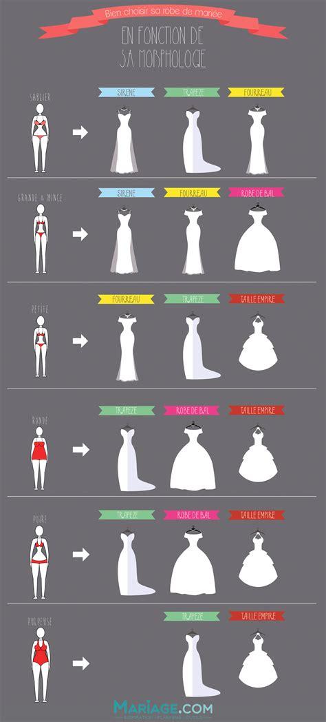comment choisir une le choisir sa robe de mari 233 e en fonction de sa morphologie un jeu d enfant avec cette infographie