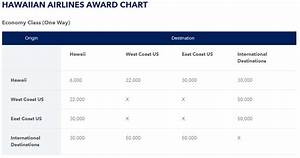 Aadvantage Miles Chart Redeem Jetblue Points What You Need To Know