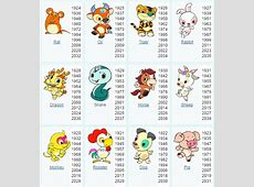 What are 12 animals of the Chinese zodiac? Quora