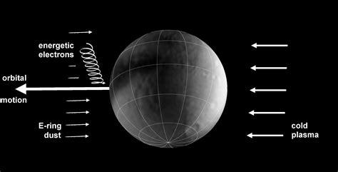 Moons Under Bombardment | NASA Solar System Exploration