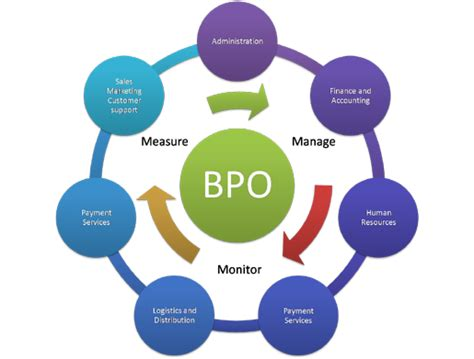 business process outsourcing bpo services in india mvigyan