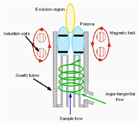 Noble Gas Plasma Torch Generator by RF Induction