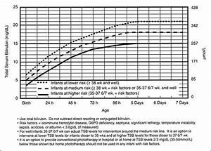 Hyperbilirubinemia In The Newborn Articles Pediatrics