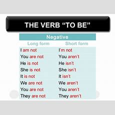 Verb To Be (affirmative Negative