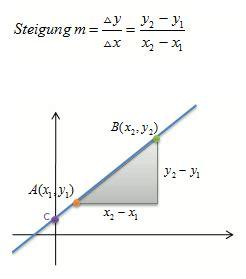 lineare funktion durch  punkte aufstellen hier