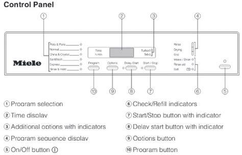 dishwasher light codes miele dishwasher error codes display light indicator