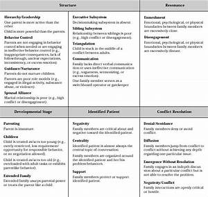 Structural Family Therapy Chart Yahoo Image Search