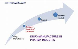 Importance of Analytical chemistry| With 10 Applications