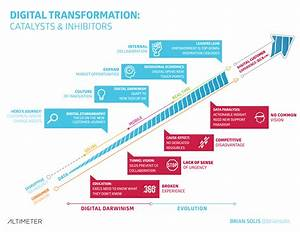 Customer Experience lead Transformation | Advertising v3.0 ...