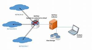 How To Monitor Virtual Network  U2013 Story About Netflow In