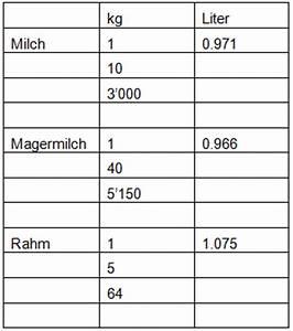 Masse Aus Dichte Berechnen : milchtechnologinnen und milchtechnologen hansruedi kaiser lernen und lehren ~ Themetempest.com Abrechnung