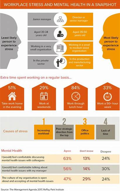 Infographic Mental Health Workplace Stress Wellbeing Thepeoplespace