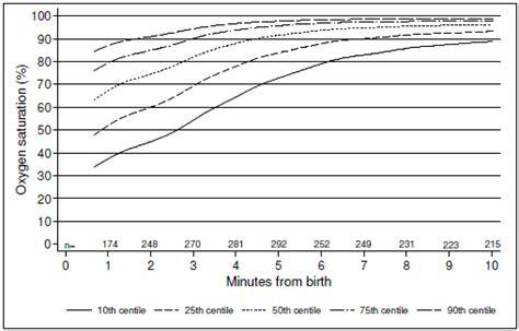 oxygen saturation normal range defining the normal range for oxygen saturation in newly born infants