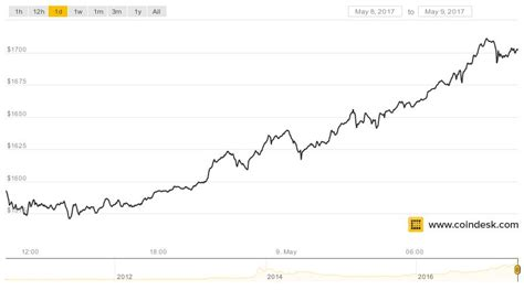 bitcoin price tops   set   time high coindesk