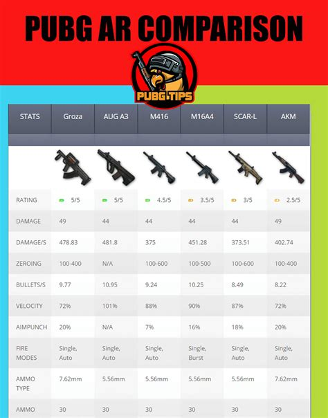 pubg stats pubg weapon stats find damage dps recoil all items