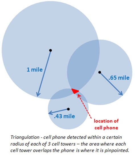 locate a cell phone position free triangulation using cell phone towers to locate a cell pho