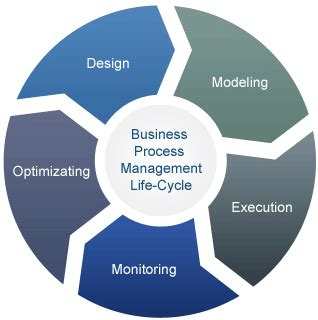 Business Process Improvement Plan  Making A Beginning. Le Cordon Bleu St Louis Oxford Single Sign On. Hartford Whole Life Insurance. Postcards Printed Online Munin Server Monitor. Library Science Degrees Online