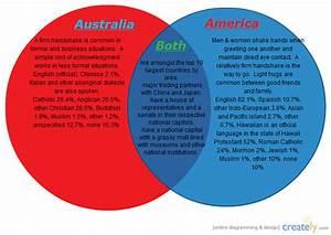 Australia  U0026 America   Venn Diagram