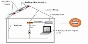 Enphase Energy Micro Inverter 190w 208vac Mc4