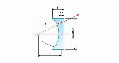 Concave Plano Spherical Lenses Lens Surface Range