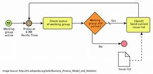 What Is Bpmn  Here Is A Visual Guide