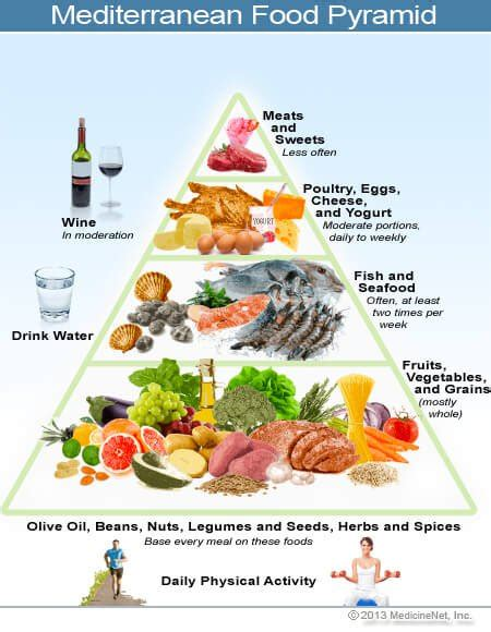 balance cuisine pro mediterranean diet learn about foods in the meal plan