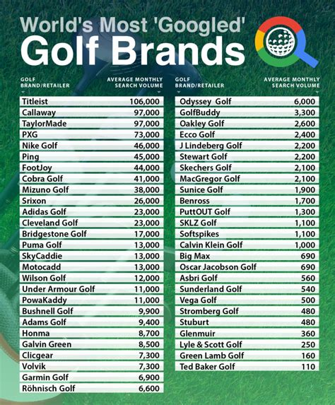 The Most Popular Golf Brands According to Google ...