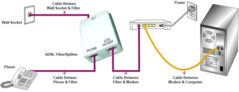 How Do Dsl Work Diagram by Dsl Vs Fiber Optic Which One Is The