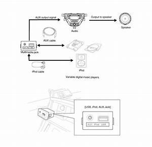 Hyundai Elantra  Multimedia Jack  Description And