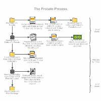 Draw The Flow Chart Of Planning Process Flowchart Templates