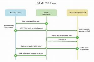 Saml 2 0 Sequence Diagram  12