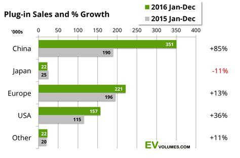 Top 10 Ev Cars 2016 by Tesla Model S Nissan Leaf World S Best Selling