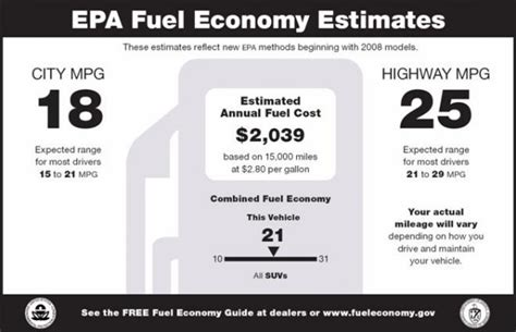 Is It Worth It To Track Your Car's Gas Mileage (mpg