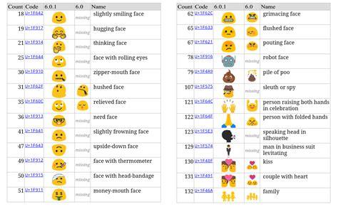 Alle Emojis Von Android 6.0.1